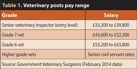 Table Veterinary Posts Pay Range